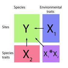 Fourth corner diagram