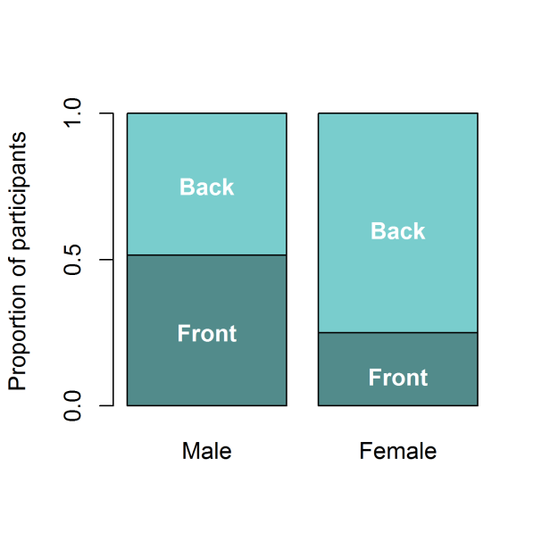 Proportion of male and female participants sitting at the front and the back of the room. Men were evenly distributed between the front and the back halves of the room, whereas most women sat at the back, further from the speaker.