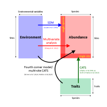 A schematic connection trait modelling to species distribution modelling, CATS and multivariate analysis - they are can all be understood as regression of abundance against with different sets of predictors.