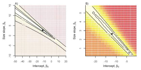Panel A) shows the fitness landscape for the intercept and size slope of the logistic regression describing the probability of flowering in Carlina. The landscape is constructed by calculating the rate of population growth of a rare invading genotype into a population dominated by the strategy observed in the field. The solid point is the strategy observed in the field. In panel B) we show a blow up of the landscape in the vicinity of the estimated strategy, showing that all other strategies have lower fitness, so what we see in the field is an ESS.