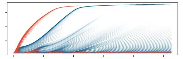 A forest in flux. Each line is a cohort of trees whose size is on the y-axis and whose number is the thickness of the line. Pioneer species are orange and late-successional species are steel-blue. From an open field, the pioneers fill the space and then the late successional individuals come in to play. Gaps keep things interesting so that both species can co-exist. Cool forest. Thank you, plant! ©Daniel Falster