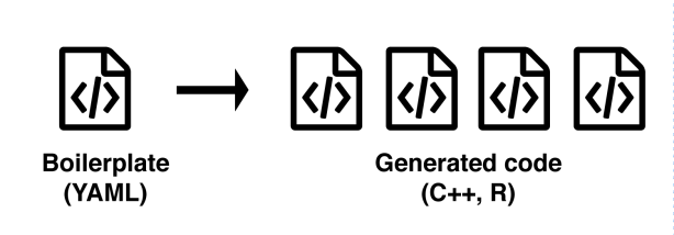 The RcppR6 package reduces the amount of interface code you need to write when linking C++ with R.