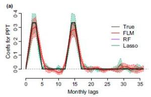 Figure 5(a). From Teller et. al 2016 showing functional linear model (FLM) results. Coefficients of monthly lag (black) are detected equally well by FLM (red) and Lasso (green) methods.