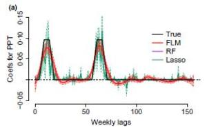 Figure 7(a). From Teller et. al 2016 showing functional linear model (FLM) results. Coefficients of monthly lag (black) are detected only by FLM (red) methods.