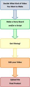 The steps to making a video about your article
