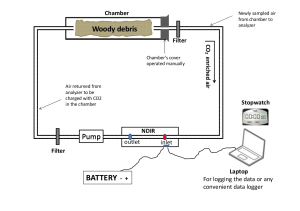 Diagram of CO2 measuring system (Dossa et al. 2015)