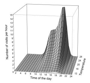 Modelled diel activity of the bumblebees. The model included temperature (o C) in addition to time of the day.