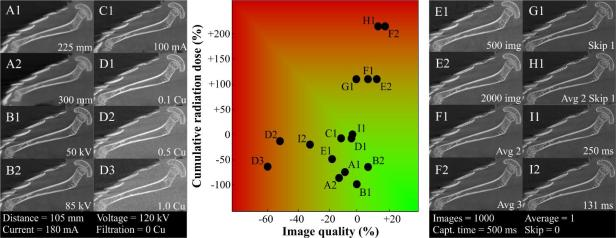 Image depicting the effects of various parameter settings on the cumulative radiation dose and image quality.