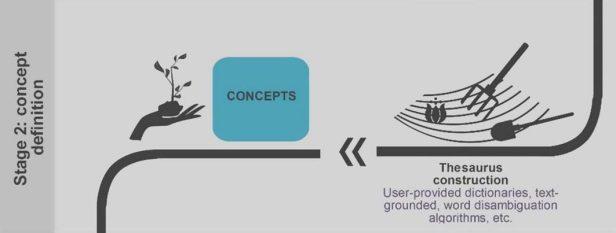 concept-definition