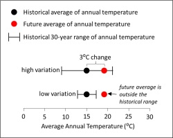 The effect of temperature variation on exposure.