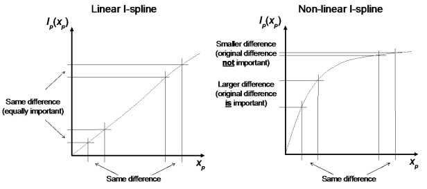 A non-linear I-spline suggests that the same environmental difference will have different effects on turnover when it occurs at different absolute values of the environment.
