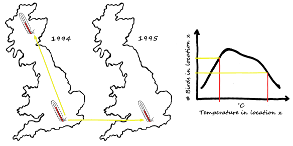 Can we believe that a temperature change in a single location over time has the same effect as a change between two locations at the same time?