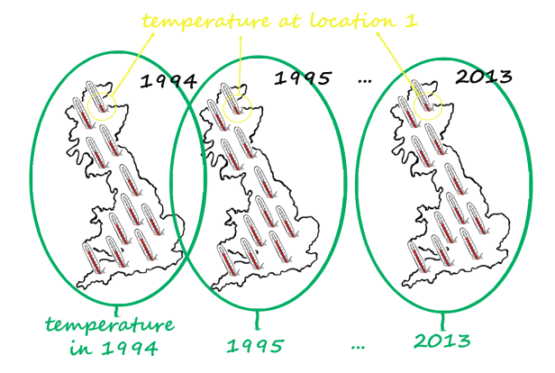 For the spatial variable (yellow), we take the average temperature measured across all years for each location; for the temporal variable (green), we take the average across all measurements within a year.