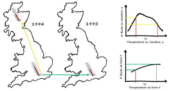 Our methods allow the relationship between bird numbers and temperature to differ on a spatial and temporal scale.