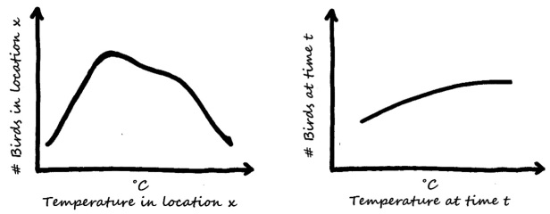 Example of different relationships between bird numbers and temperature on a spatial and temporal scale.