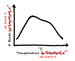 Relationships between bird numbers and temperature in a given location are often used to forecast changes in bird numbers with expected changes in temperatures over time.