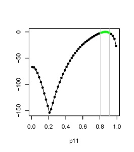 Profile likelihood function for detection probability parameter p11 (in green values in credible interval).