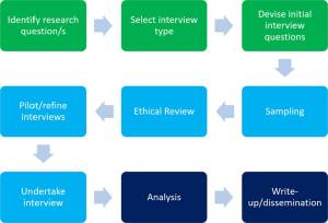 A step-by-step guide to using interviews.