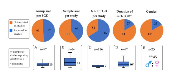 Variables of focus group discussion and participant stratification. Boxes a-e depict the reported data for each given variable, where the bolded number is the median average number of participants (a, b), groups (c), and number of minutes (d). Box e depicts the average male to female ratio per study.