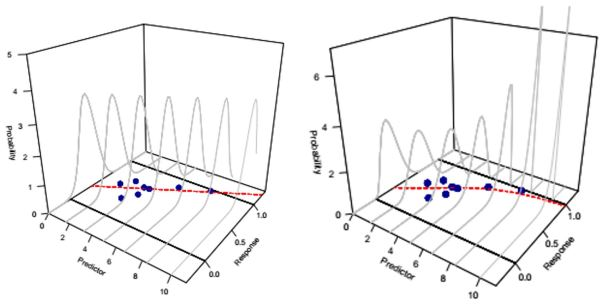 Differences between normal linear regression (left) and beta regression (right).